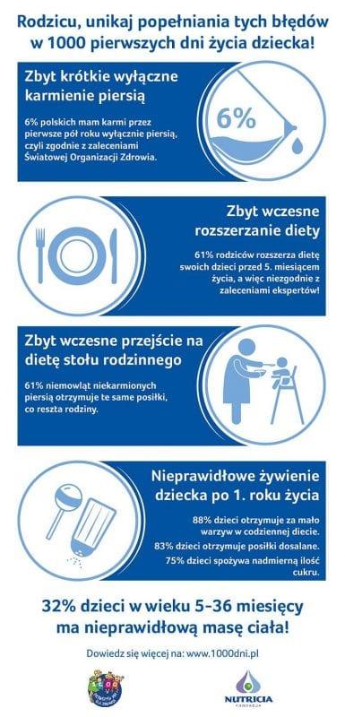 1000 dni_Infografika_Bledy zywieniowe a otylosc