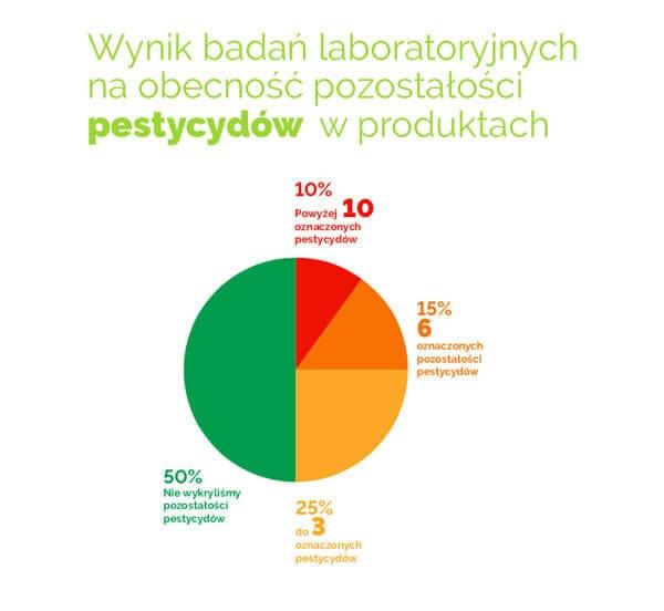 pestycydy w płatkach śniadaniowych